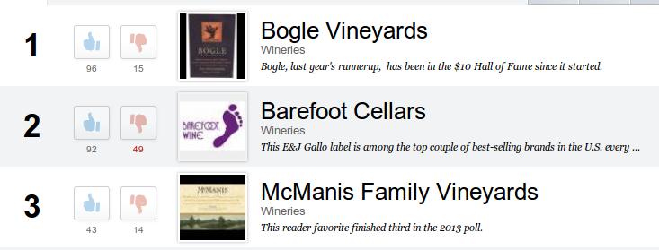 2014 cheap wine poll