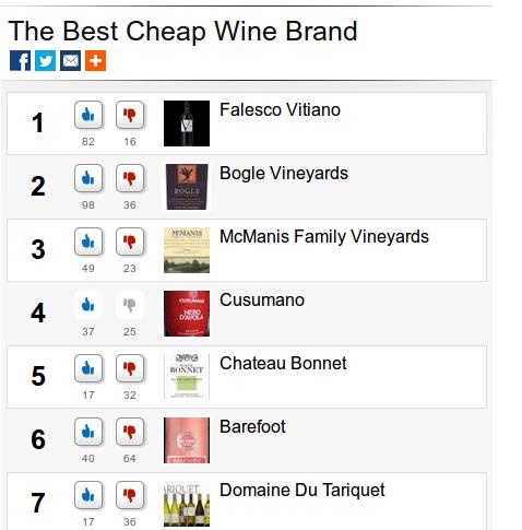 cheap wine backlash
