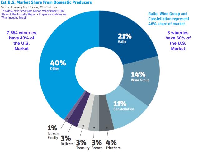 Big Wine growth