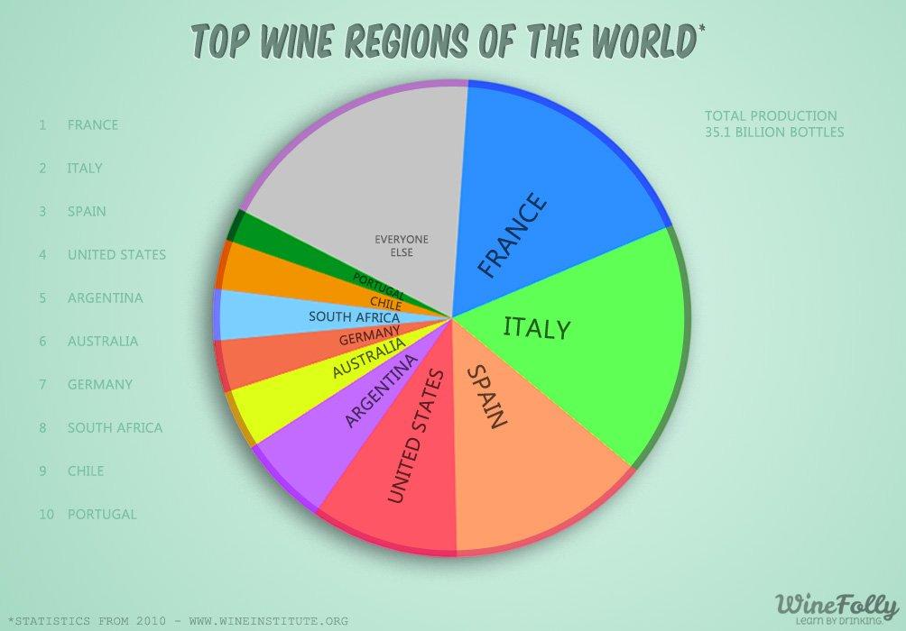 Finding the next big wine region
